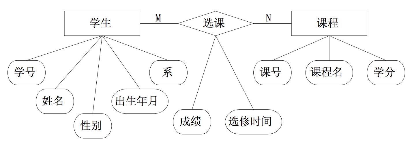 E-R-Example